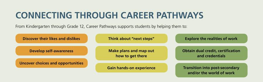 Career Pathways - Edmonton Public Schools